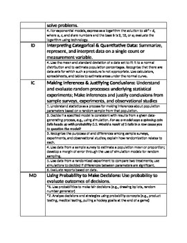 Algebra II Common Core Standards checklist