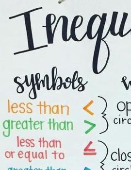 Algebra Inequalities Symbols Graph Anchor Chart Poster