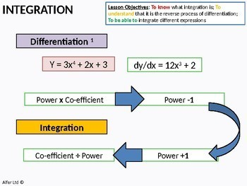 Algebra: Integration 1 - An Introduction (+ resources)