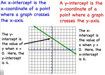Intercepts of the Graph