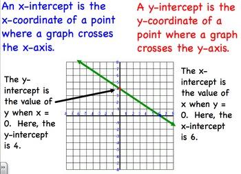 Intercepts of the Graph