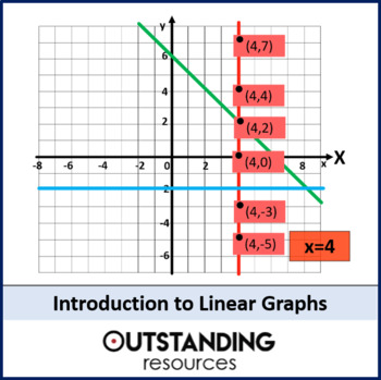 Linear Graphs 1 - an Introduction Straight Line Graphing (+ worksheet)