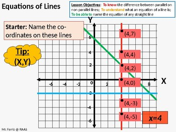 Algebra: Linear / Straight line Graphs / gradients (4 Lessons - 49 slides)