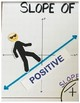 Algebra Positive Negative Zero and Undefined Slope Anchor Chart Poster