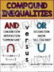 Algebra Poster: Compound Inequalities