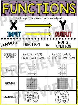 Algebra Poster: Functions