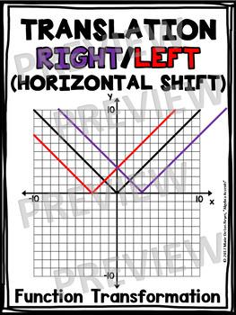 Algebra Poster: Horizontal Shift