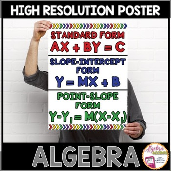 Algebra Poster: Linear Forms (Standard, Slope-Intercept an