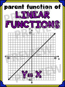 Algebra Poster: Linear Parent Function