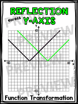 Algebra Poster: Reflection across Y-Axis