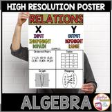 Algebra Poster: Relations