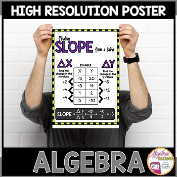 Algebra Poster: Slope (from a table)