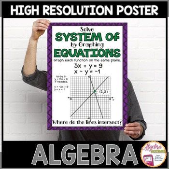 Algebra Poster: Solving Systems of Equations by Graphing
