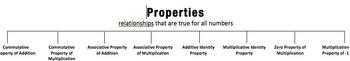 Algebra Properties Sort