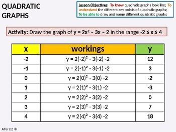 Algebra: Quadratic Graphs 2 - Gradients & Other Problems (parabolas)