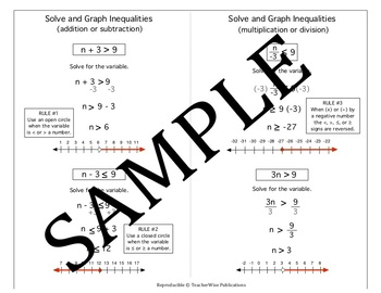 Algebra Quick Notes: Solve & Graph Inequalities