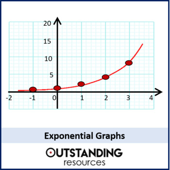 Algebra: Reciprocal and Exponential Graphs (+ worksheet and resources)