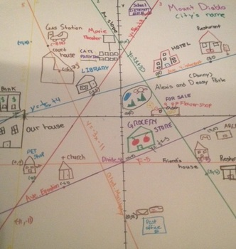 Algebra Team Task: Linear Equations City Poster