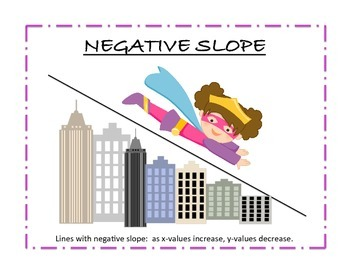 Algebra Types of Slope Posters and Worksheet