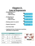 Algebra Unit Bundle: Exponents