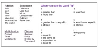 Algebra Verbal Translations Handout