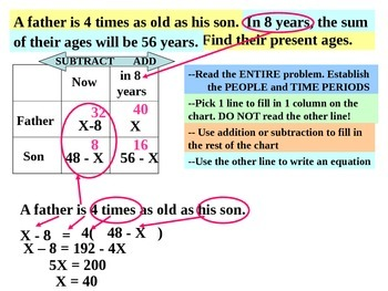 Common Core Algebra Word Problem Package Powerpoint