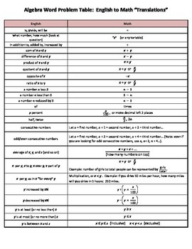 Algebra Word Problem Translation Table