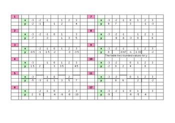 Algebra: Worksheet for linear graphs / gradients