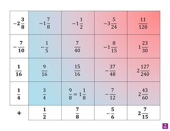 BUNDLE Algebra and Radicals (surds) Heat Maps