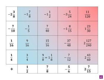 BUNDLE Algebra and Radicals (surds) Heat Maps