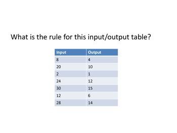 Algebraic Concepts Carousel