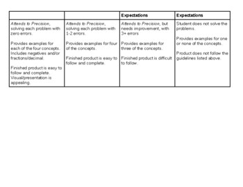 Algebraic Expressions Choice Assessment & Project with Rubric