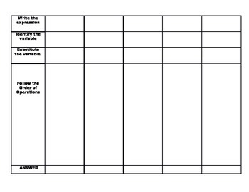 Algebraic Expressions Process Chart