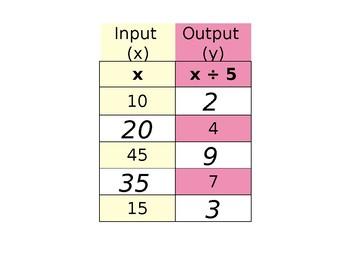 Algebraic Input Output Tables - Practice Powerpoint