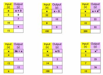 Algebraic Input/Output Table Practice