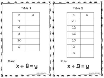 Algebraic Rules from a Function Table Task Cards