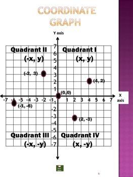 Algebraic Thinking Procedure Manual