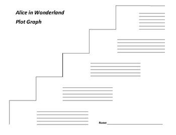Alice in Wonderland Plot Graph - Lewis Carroll