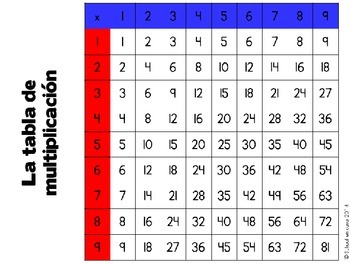 Spanish Multiplication & Division Facts Cooperative Game