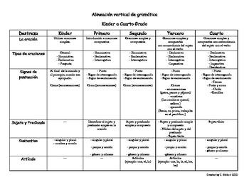 Alineación Vertical de Gramática K-4 (Basado en los SLA TEKS)