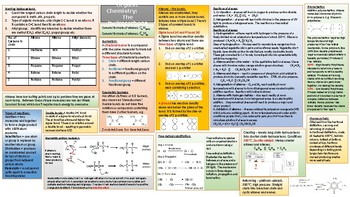 Alkanes and alkenes knowledge organiser