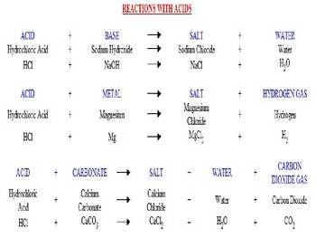 All About Acids and Bases