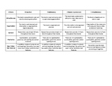 All About Books Rubric