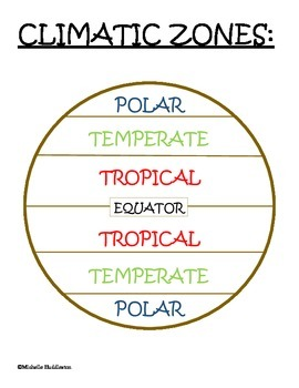 All About Climate Lesson Pack