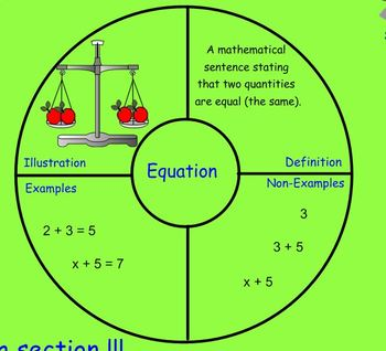All About Equations