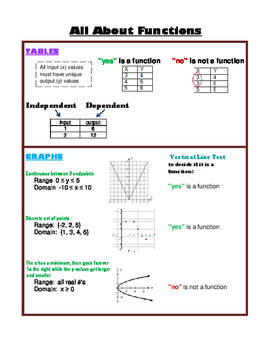 All About Functions Notes and Assignments