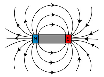 All About Magnets & Magnetic Fields