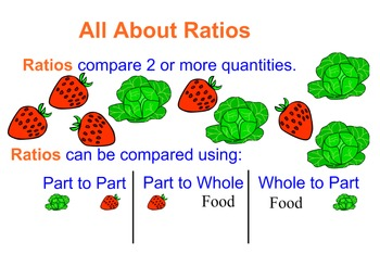 All About Ratios (Intro) SmartBoard