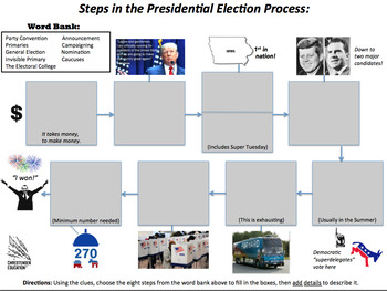 All About the President Bundle: Powers, the Bureaucracy, and Elections