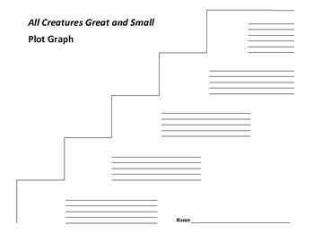 All Creatures Great and Small Plot Graph - James Herriot